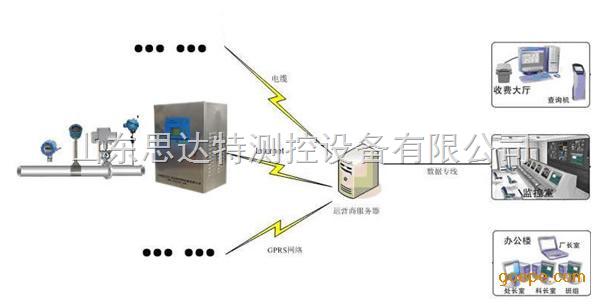 IC卡蒸汽预付费控制系统、蒸汽预付费系统