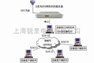 GPS网络对时仪,北斗授时器,NTP卫星对时服务器