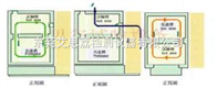 F-TH-800烟台高低温交变湿热试验箱可量身客户打造