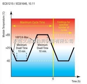 山西温度冲击试验机太阳能光伏系列产品