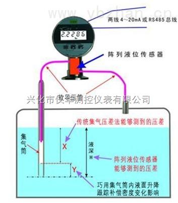 厂家供应 YHQP1-1型气泡式水位计