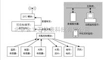 手機遠程視頻監控系統