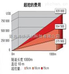 青岛海徕隧通隧道断面测量系统