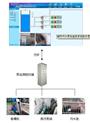 城市排水管網自動化監控系統方案設計
