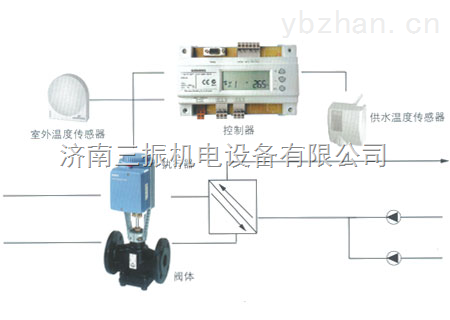 西門子電動溫控截止閥DN25