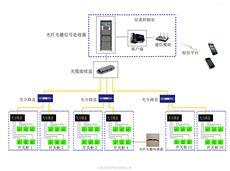 光纤光栅温度在线监测系统