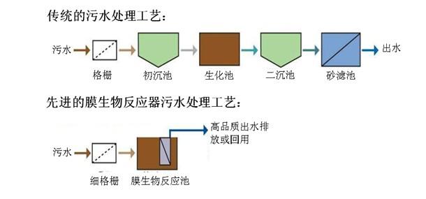如厕 步骤 流程图
