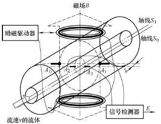 一种大口径电磁流量计的单位元标定方法