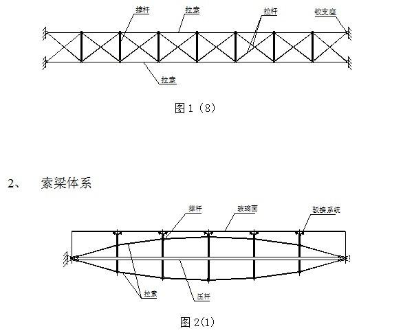预应力钢结构技术规程