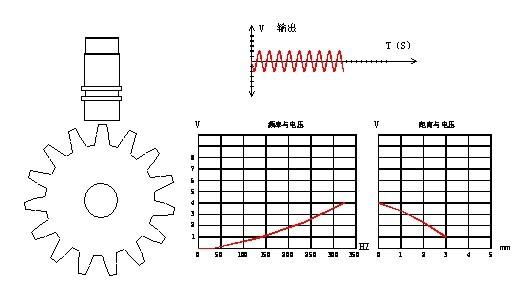 CS-1转速传感器采用电磁感应原理实现测速,在传感器前端绕有线圈,当齿轮旋转时,通过传感器线圈的磁力线发生变化,在传感器线圈中产生周期性的正CS-1转速传感器磁电式转速传感器是自发电传感器,不需要供电,结构简单,性能稳定,输出信号强,抗干扰性能好,安装使用方便,可在烟雾、油气、水气等恶劣环境中使用,所以应用极其广泛。 CS-1转速探头,无源转速传感器,磁阻式测速传感器的技术参数 1.直流电阻: 450Ω~550Ω 2.测速齿轮: 模数2~4(渐开线) 3.环境温度: -10~120