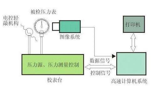 压力校验仪结构原理图